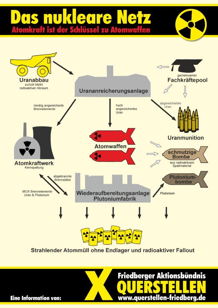 Das nukleare Netz, Info von Querstellen