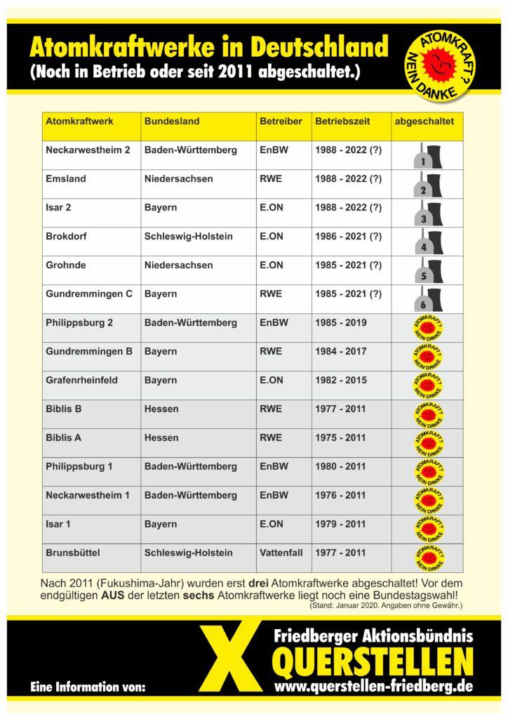 Atomkraftwerke in Deutschland, A3